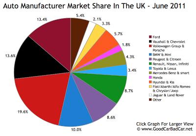 UK Auto Brand Market Share June 2011