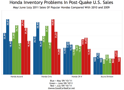 American Honda Inventory Problems Sales Chart 2011