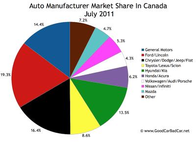 Auto Brand Market Share In Canada July 2011