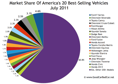 Best Selling Autos Market Share Chart July 2011 USA