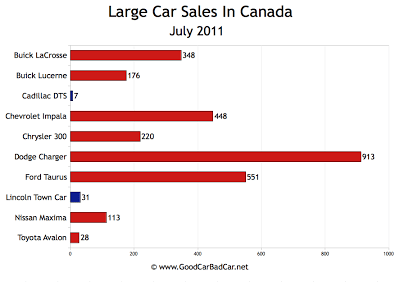 Canada Large Car Sales Chart July 2011
