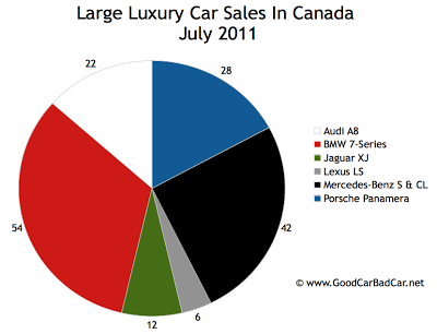 Canada Large Luxury Car Sales Chart July 2011