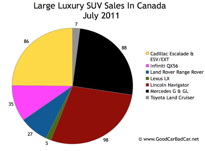 Canada Large Luxury SUV Sales Chart July 2011