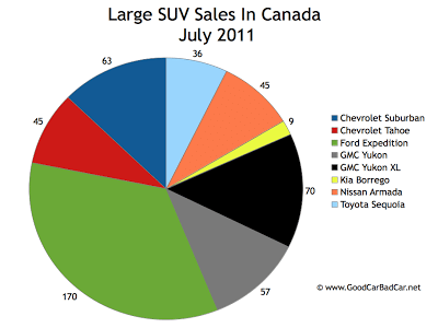 Canada Large SUV Sales Chart July 2011
