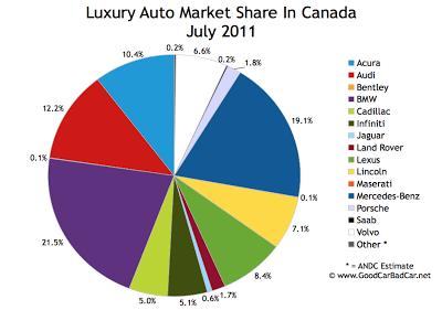 Canada Luxury Auto Brand Market Share July 2011