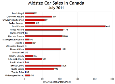 Canada Midsize Car Sales Chart July 2011