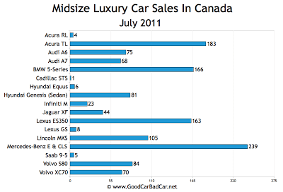 Canada Midsize Luxury Car Sales Chart July 2011