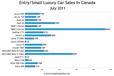 Canada Small Luxury Car Sales Chart July 2011