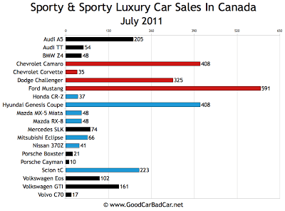 Canada Sports Car Sales Chart July 2011