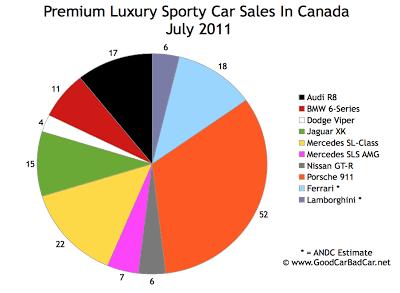 Canada Supercar Sales Chart July 2011