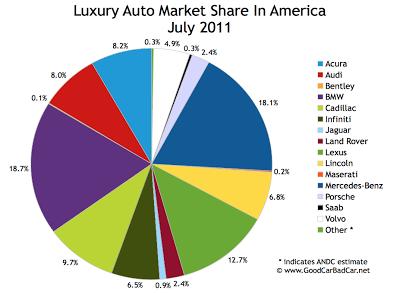Luxury Auto Brand Market Share Chart USA July 2011