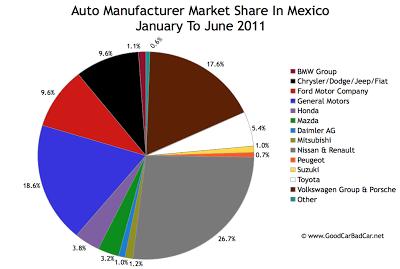 Mexico Auto Market Share Chart January To June 2011