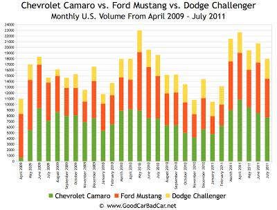 Mustang vs Camaro vs Challenger Sales Chart #1