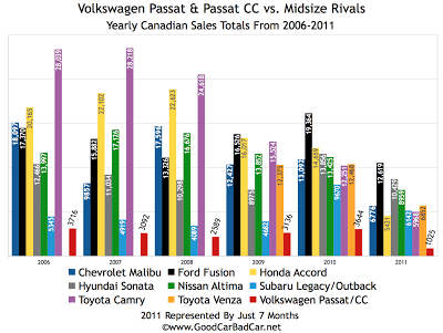Passat vs Midsize Car Sales Chart Canada 2011