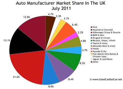 UK Auto Brand Market Share July 2011