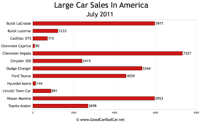 US Large Car Sales Chart July 2011