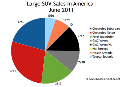 US Large SUV Sales Chart July 2011