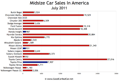 US Midsize Car Sales Chart July 2011