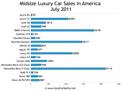 US Midsize Luxury Car Sales Chart July 2011
