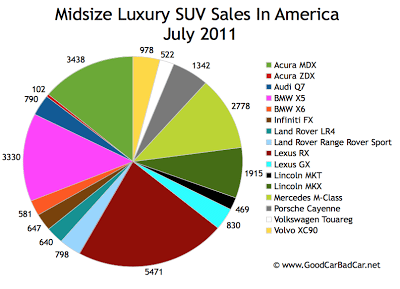 US Midsize Luxury SUV Sales Chart July 2011