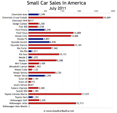 US Small Car Sales Chart July 2011