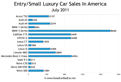 US Small Luxury Car Sales Chart July 2011