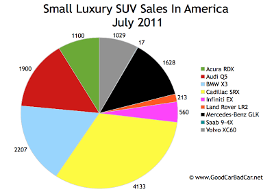 US Small Luxury SUV Sales Chart July 2011