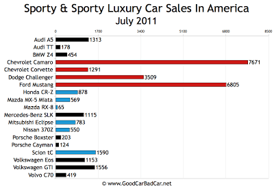 US Sports Car Sales Chart July 2011