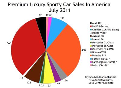 US Supercar Sales Chart July 2011