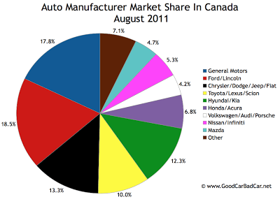 Canada Auto Brand Market Share August 2011