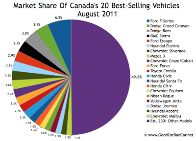 Canada Best Selling Autos Market Share Chart August 2011
