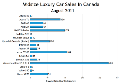 Canada Midsize Luxury Car Sales Chart August 2011