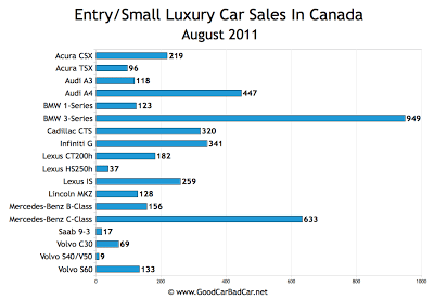Canada Small Luxury Car Sales Chart August 2011