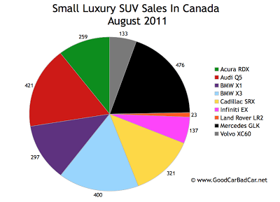 Canada Small Luxury SUV Sales Chart August 2011