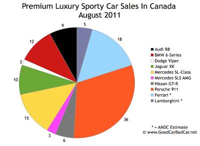Canada Supercar Sales Chart August 2011