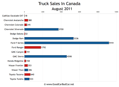 Canada Truck Sales Chart August 2011