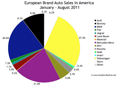 European auto sales In America in 2011
