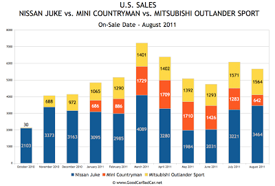 Nissan Juke Sales Chart October 2010 To August 2011