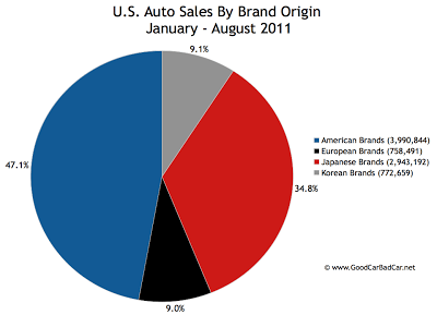 Domestics vs Imports Auto Sales Chart USA 2011