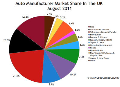 UK Auto Brand MArket Share Chart August 2011