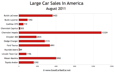 US Large Car Sales Chart August 2011