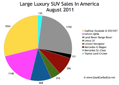 US Large Luxury SUV Sales Chart August 2011