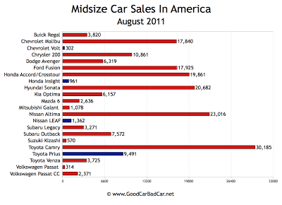 Midsize Car Sales Chart USA August 2011