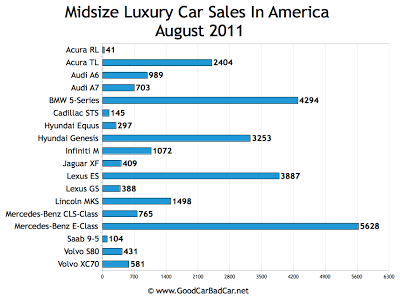 US Midsize Luxury Car Sales Chart August 2011