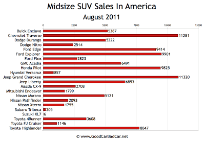 US Small Midsize Sales Chart August 2011