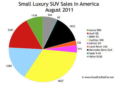 US Small Luxury Sales Chart August 2011