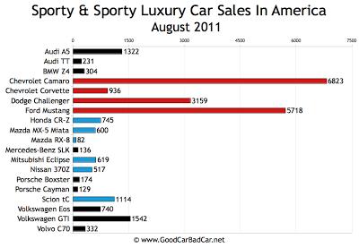 US Sports Car Sales Chart August 2011