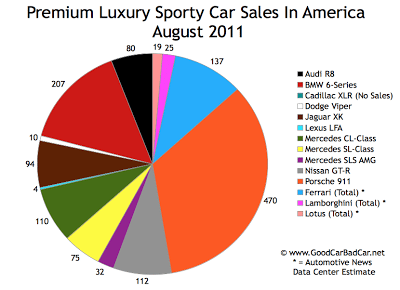 US Supercar Sales Chart August 2011