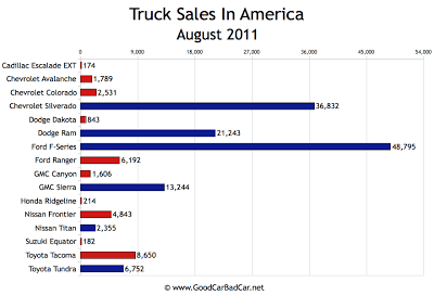 US Truck Sales Chart August 2011