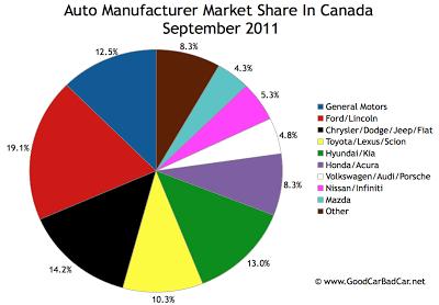 Canada Auto Brand Market Share Chart September 2011